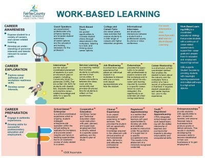 Work_Based_Learning_Continuum reduced